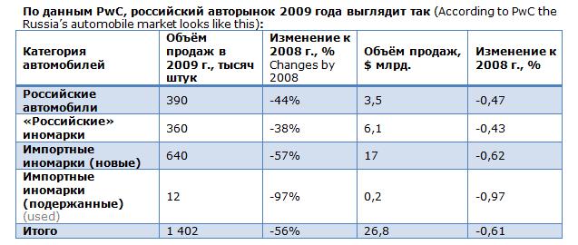 business Russian car sales
