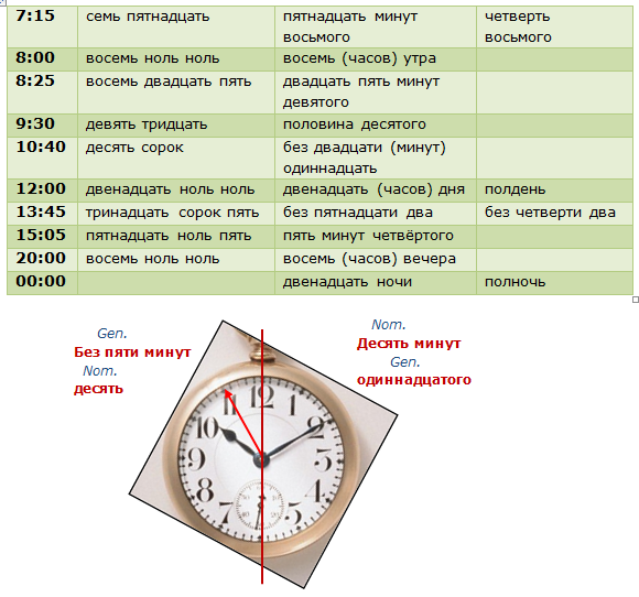 Time in Russian table